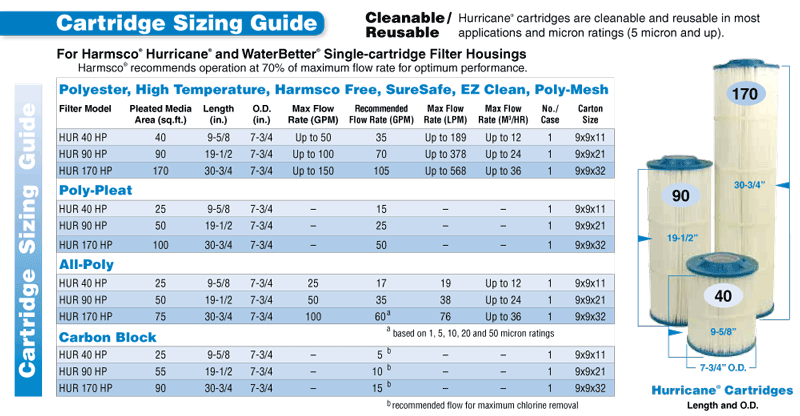 Cartridge Sizing Guide